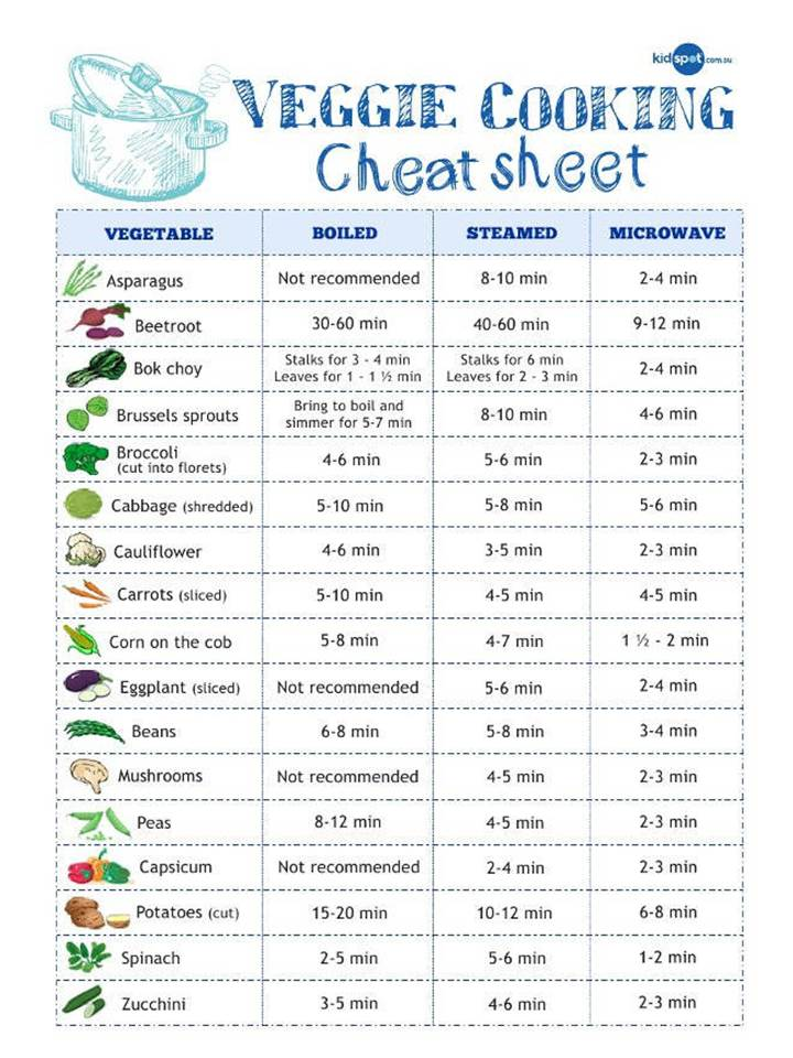 20 Essential Cooking Charts, Measurements, Conversions ...